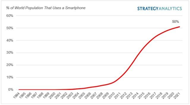 Có đến 50% dân số thế giới đang sử dụng smartphone - Ảnh 2