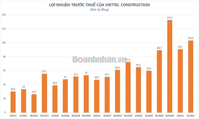 Viettel Construction (CTR) ước lãi trước thuế 6 tháng đầu năm tăng trưởng 56% - Ảnh 1