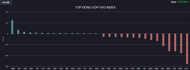 Chứng khoán 19/7: Cổ phiếu nằm sàn la liệt, VN-Index có lúc giảm hơn 60 điểm - Ảnh 1