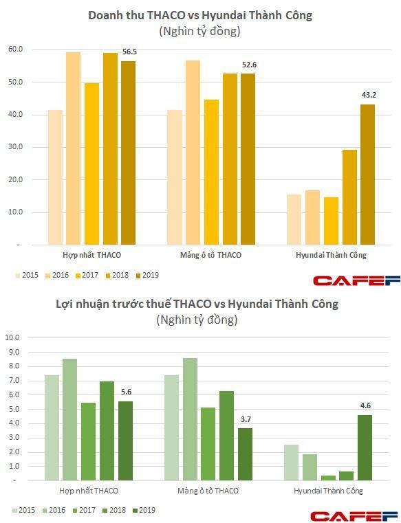 Hyundai Thành Công - tập đoàn tỷ đô kín tiếng bán nhiều xe hơn Toyota, lãi gần 5.000 tỷ đồng - lớn hơn Thaco - Ảnh 2