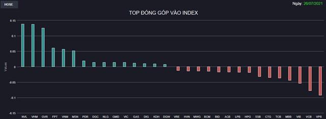 Chứng khoán 26/7: VN-Index đảo chiều tăng gần 4 điểm với thanh khoản thấp - Ảnh 1
