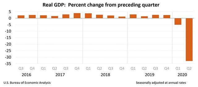 GDP Mỹ giảm 30%: Hiểu sao cho đúng? - Ảnh 1