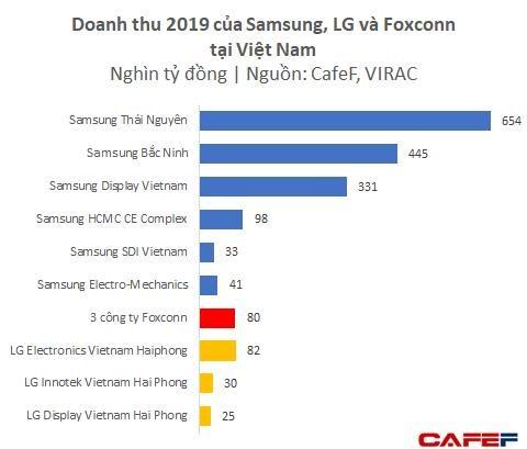 Dù chưa lắp iPhone mà mới chỉ làm phụ kiện, Foxconn và Luxshare ICT đã thu về gần 4 tỷ USD từ Việt Nam - Ảnh 2