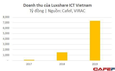 Dù chưa lắp iPhone mà mới chỉ làm phụ kiện, Foxconn và Luxshare ICT đã thu về gần 4 tỷ USD từ Việt Nam - Ảnh 1