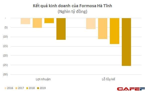 Formosa Hà Tĩnh đã lỗ lũy kế hơn 1 tỷ USD sau 2 năm đi vào hoạt động - Ảnh 1