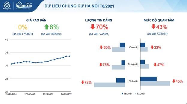 Dù mức độ quan tâm giảm tới hơn 40% nhưng giá rao bán chung cư ở Hà Nội vẫn tăng 8% so với tháng 7/2021. Nguồn: batdongsan.com.vn