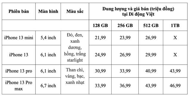 Giá bán chính hãng của từng sản phẩm được Di động Việt dự kiến bán ra vào tháng 10