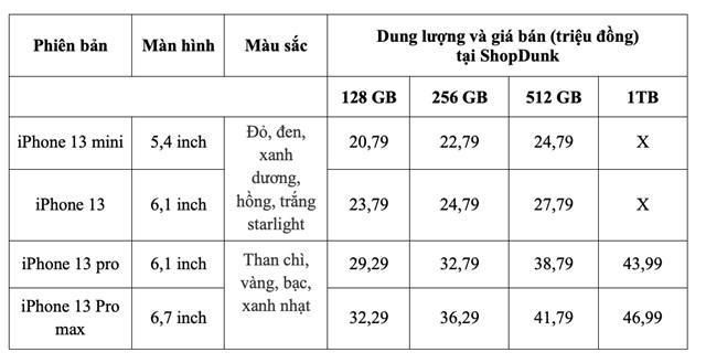 Bảng tham khảo giá bán iPhone 13 dự kiến của ShopDunk