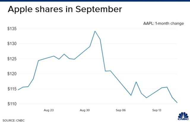 Giá cổ phiếu Apple lao dốc mạnh trong tháng 9. Ảnh:CNBC.