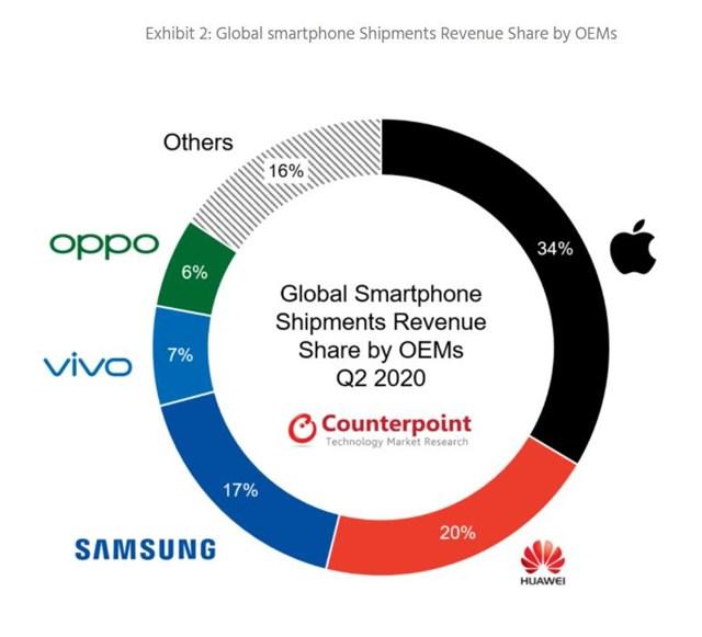 Thị phần smartphone toàn cầu xét theo doanh thu. Nguồn: Counterpoint