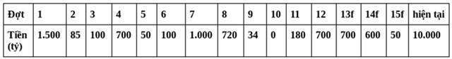 Số tiền huy động của 15 lần phát hành trái phiếu riêng lẻ từ đầu năm tới nay và lần phát hành hiện tại.
