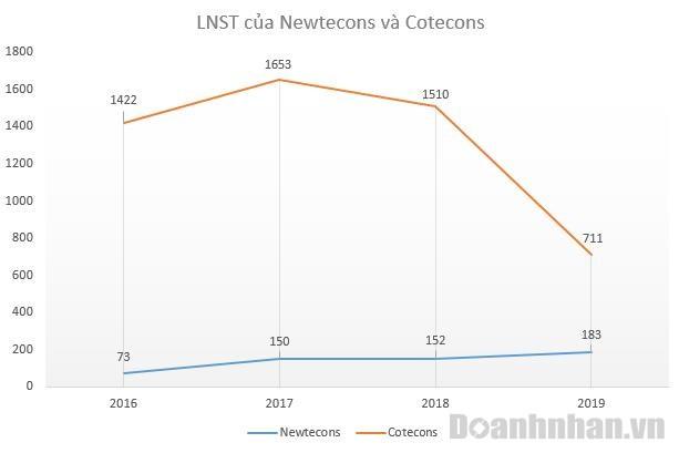 Trong khi lợi nhuận sau thuế của Coteccons có chiều hướng bị sụt giảm thì Newtecons lại mang đến một bức tranh khác.