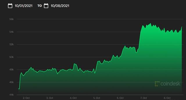 Giá Bitcoin trong một tuần vừa qua. Nguồn: Coindesk