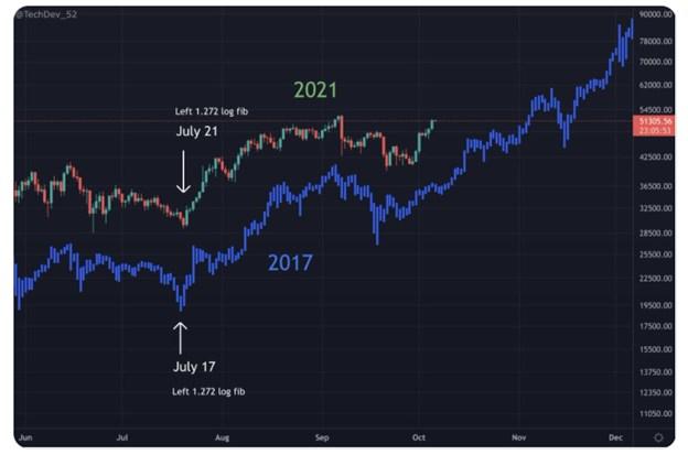 So sánh mô hình biến động giá năm 2017 và 2021. Nguồn: TechDev@Twitter