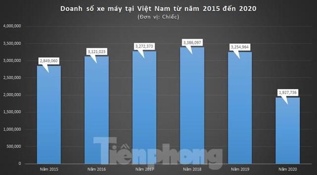 Biểu đồ doanh số xe máy tại Việt nam từ năm 2015 đến nay.