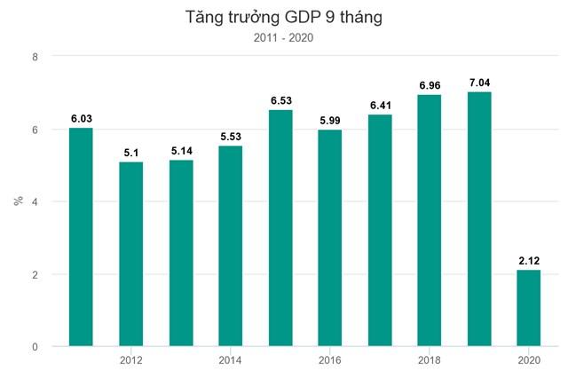 World Bank: GDP Việt Nam năm nay có thể tăng 2,5-3% - Ảnh 1