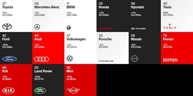 Toyota dẫn đầu về giá trị thương hiệu làng xe, bỏ xa Mercedes, BMW và Audi - Ảnh 2