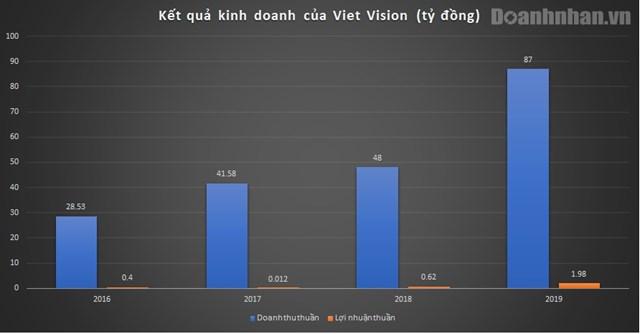 """Đằng sau những liveshow luôn """"cháy vé"""", công ty Viet Vision của ca sĩ Hà Anh Tuấn làm ăn ra sao? - Ảnh 1"""