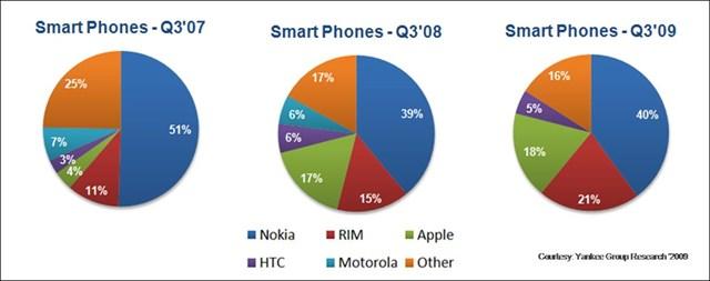 Nokia thống trị thị trường điện thoại trong năm 2007 (Ảnh: Yankee Group Research)