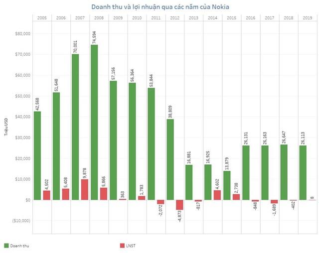 Từ năm 2011 đến 2013, lợi nhuận sau thuế của Nokia luôn ở mức âm (Nguồn data: Macro Trend)