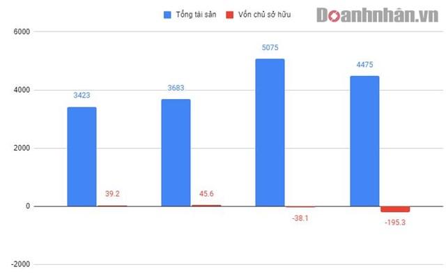 Một số chỉ số tài chính của Đại Nam Corp (2016 - 2019)