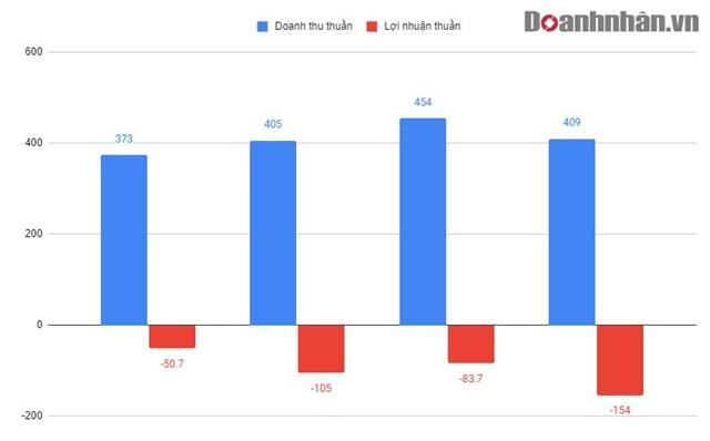 Kết quả kinh doanh của Đại Nam Group (2016 - 2019)