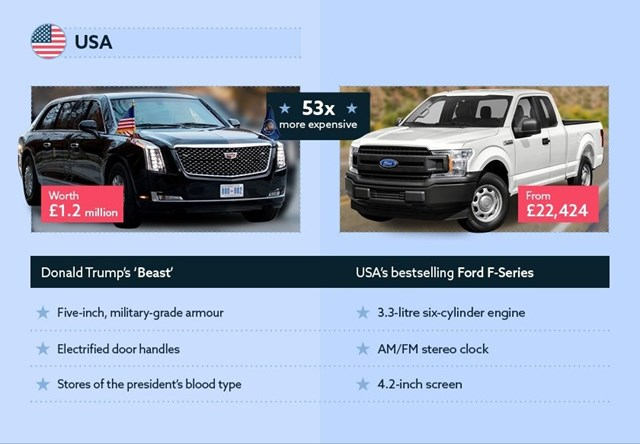 Xe của các nguyên thủ quốc giá trị giá bao nhiêu? - Ảnh 6