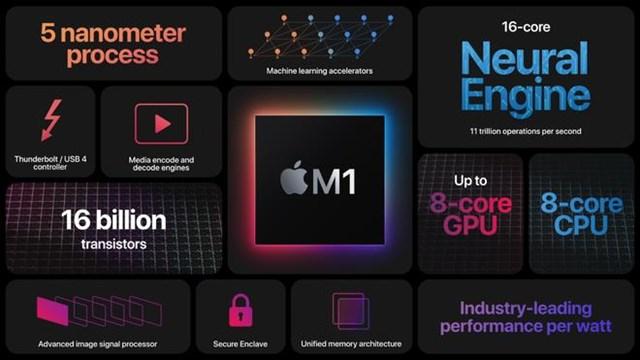 Apple tự tin gọi M1 là GPU tích hợp và lõi CPU nhanh nhất thế giới.