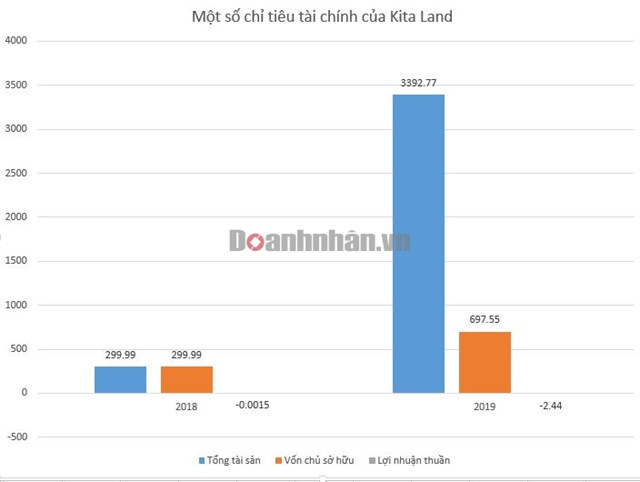 Kita Group - Đại gia bất động sản mới nổi nhờ mua lại đất nợ xấu ngân hàng - Ảnh 3