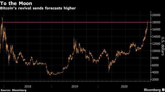 Giá Bitcoin có thể lên đến 300.000 USD? - Ảnh 2