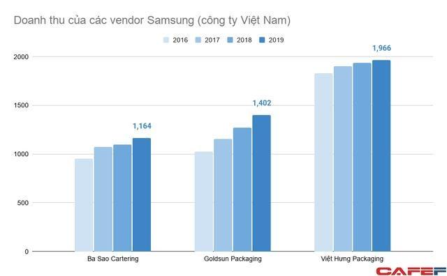 Doanh nghiệp Việt tham gia vào chuỗi cung ứng của Samsung đang làm ăn ra sao? - Ảnh 3