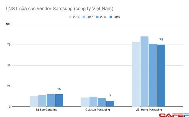 Doanh nghiệp Việt tham gia vào chuỗi cung ứng của Samsung đang làm ăn ra sao? - Ảnh 4