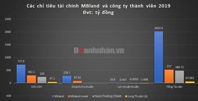 MBLand sau hai năm đổi chủ - Ảnh 1