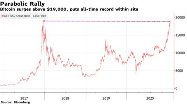 Diễn biến giá tiền ảo Bitcoin