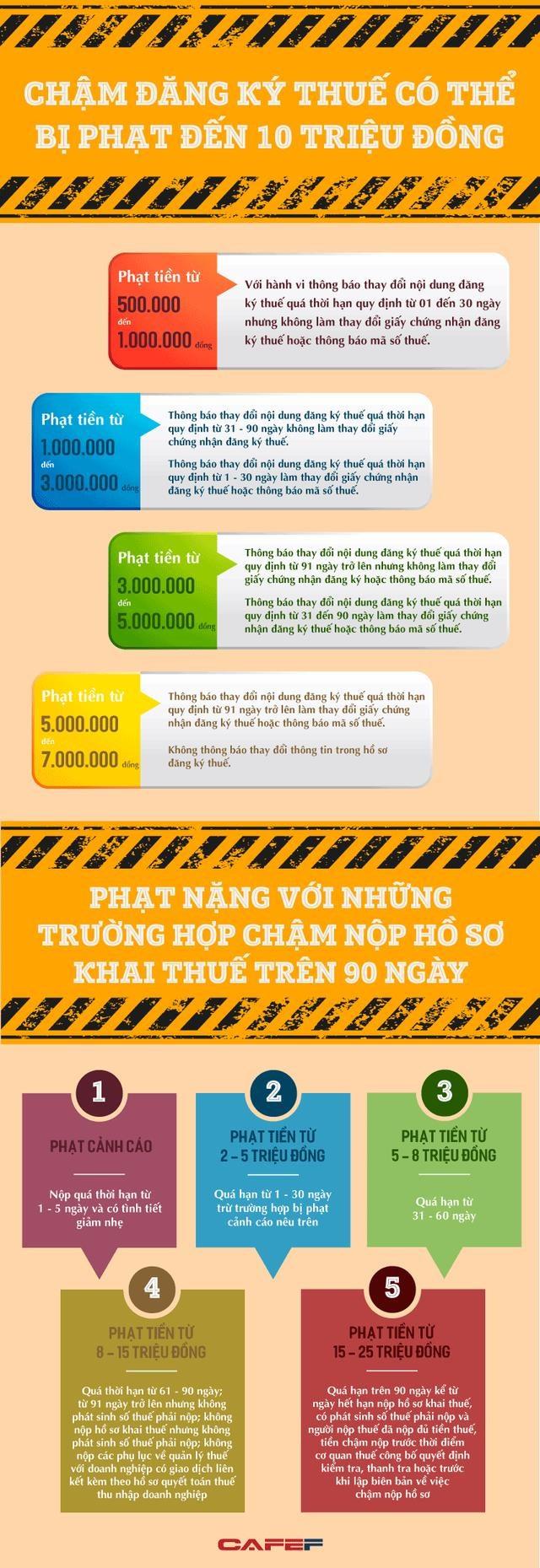 Infographic: Chậm nộp hồ sơ khai thuế có thể bị phạt tới 25 triệu đồng - Ảnh 1