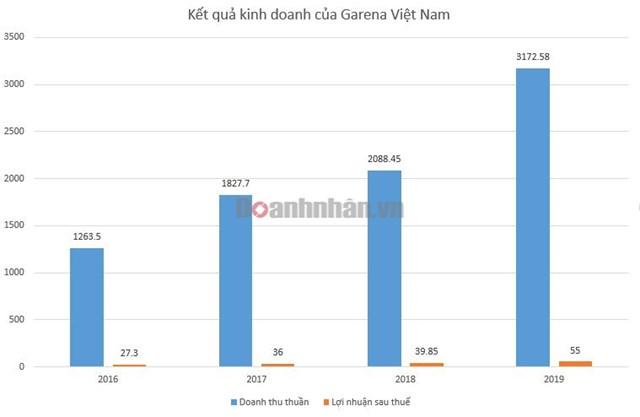 Kết quả kinh doanh của Garena Việt Nam. Đvt: tỷ đồng