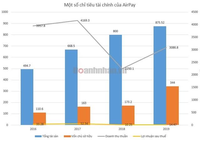 Một số chỉ tiêu tài chính của Esport., JSC (AirPay). Đvt: tỷ đồng
