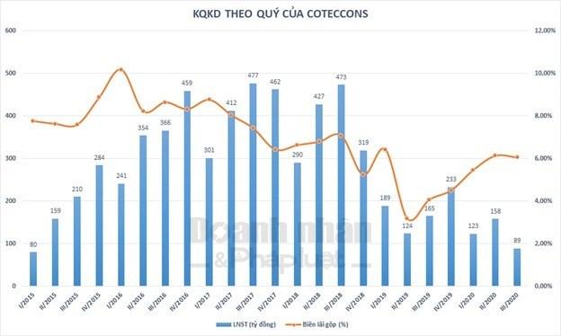 VCSC: Coteccons 2 quý liên tiếp không có thêm hợp đồng mới, chi phí quản lý, bán hàng tăng bất thường - Ảnh 2