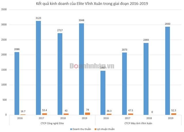 Kết quả kinh doanh của Elite và Vĩnh Xuân từ 2016 - 2019. Đvt: tỷ đồng