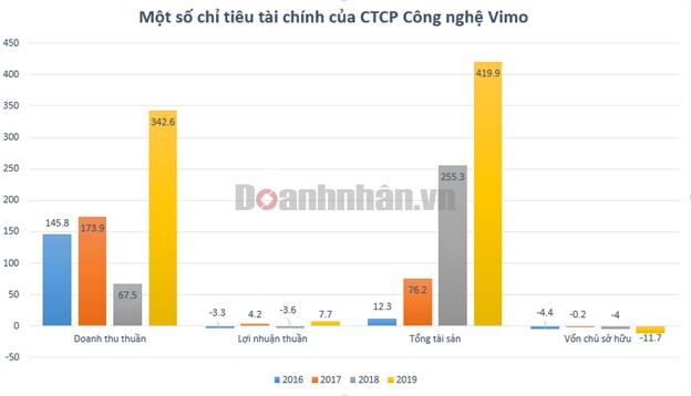 Nắm trong tay Vimo, nganluong.vn, TopCV nhưng đa số công ty của Shark Bình đang thua lỗ - Ảnh 1