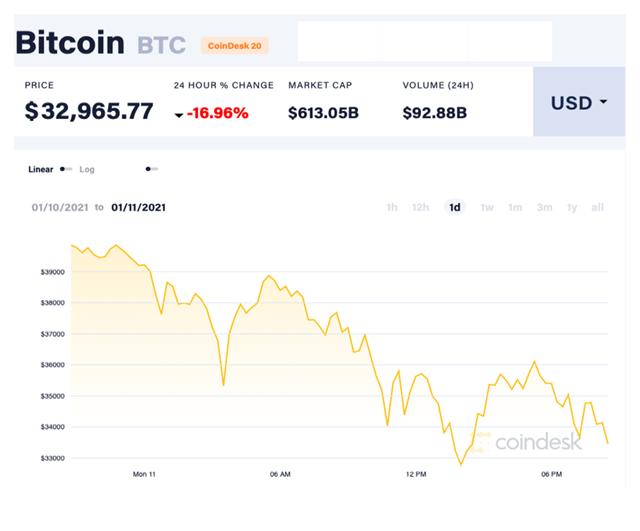 So với mức đỉnh hơn41.900 USD/đồng được thiết lập hôm 7/1, đồng Bitcoin đã sụt giá 21%. Ảnh:Coindesk.