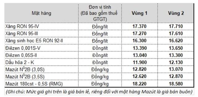 Giá bán xăng, dầu của Petrolimex từ 15h chiều ngày 10/2
