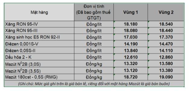 Giá bán xăng, dầu của Petrolimex từ 15h chiều ngày 25/2