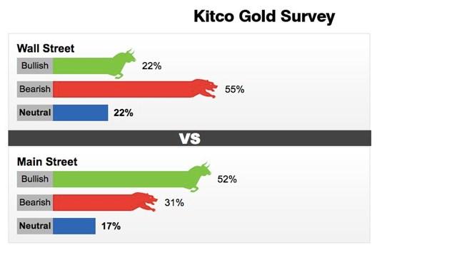 Dự báo giá vàng của Kitco trong tuần 21 - 25/6.