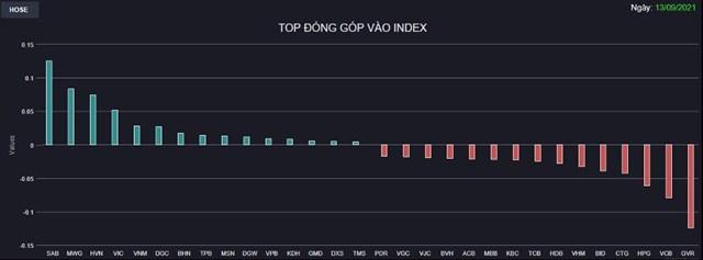 Chứng khoán 13/9: Nhiều Bluechips chưa sẵn sàng nhập cuộc, VN-Index quay đầu giảm đỏ - Ảnh 1