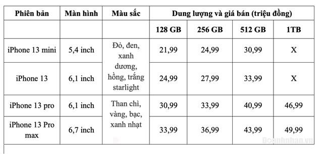 Bảng tham khảo giá bán iPhone 13 dự kiến của hệ thống Cellphones