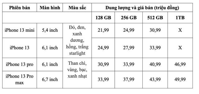 Bảng tham khảo giá bán iPhone 13 dự kiến của hệ thống Thế giới di động.