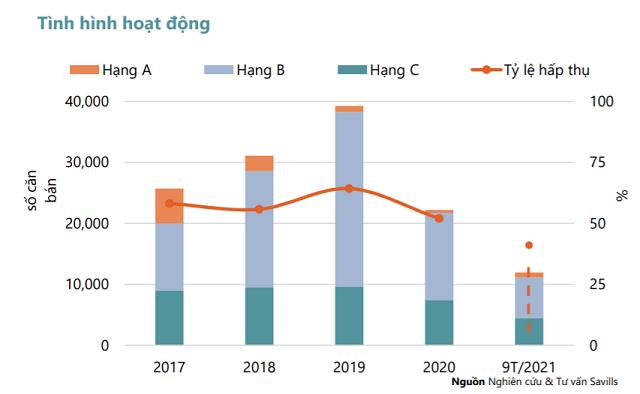 Mặc dù số lượng giao dịch giảm một nửa nhưng giá bán căn hộ Hà Nội vẫn tăng.