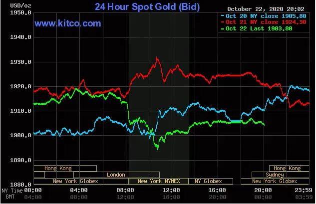 Diễn biến giá vàng giao ngay thế giới vài phiên gần đây.