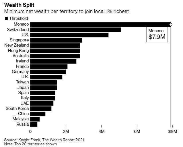 Số tiền tối thiểu để gia nhập top 1% giàu nhất thế giới tại các nền kinh tế (triệu USD).